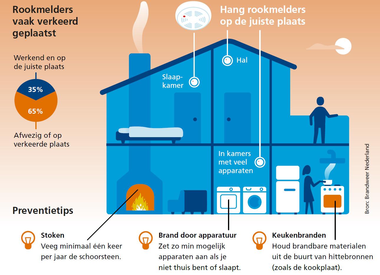 Nog te weinig werkende rookmelders op de juiste plek | Risicomonitor Woningbranden 2016